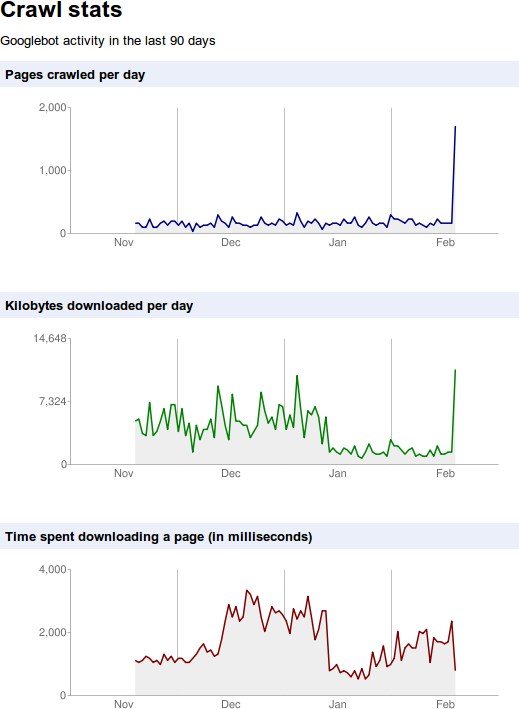 Google Webmaster Central data for buzypi.in